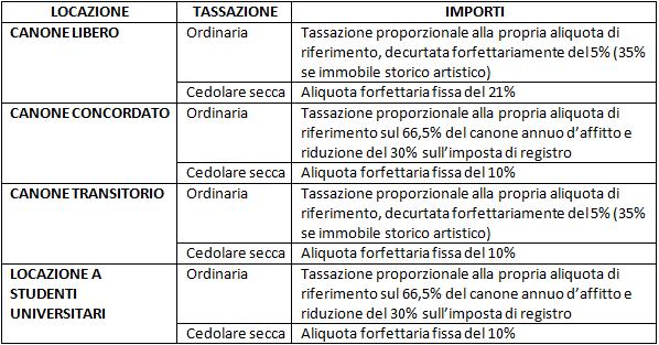Contratto di locazione studio orlandi commercialisti milano for Contratto di locazione con cedolare secca